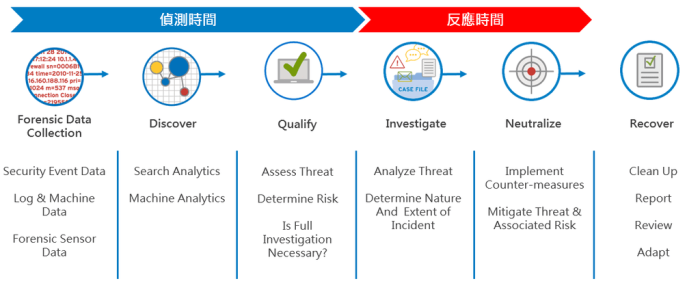 Threat Lifecycle Management